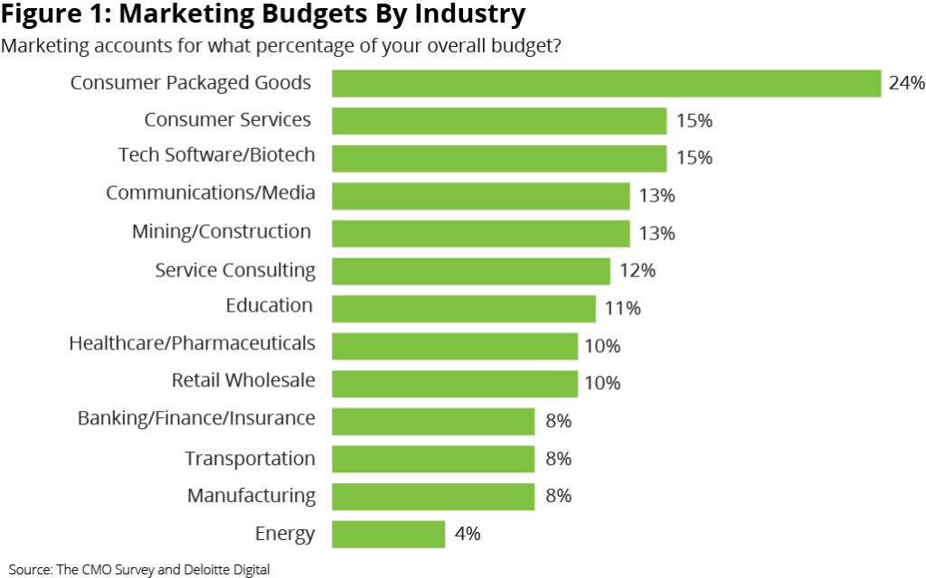 what to spend on marketing the biggest spending industries